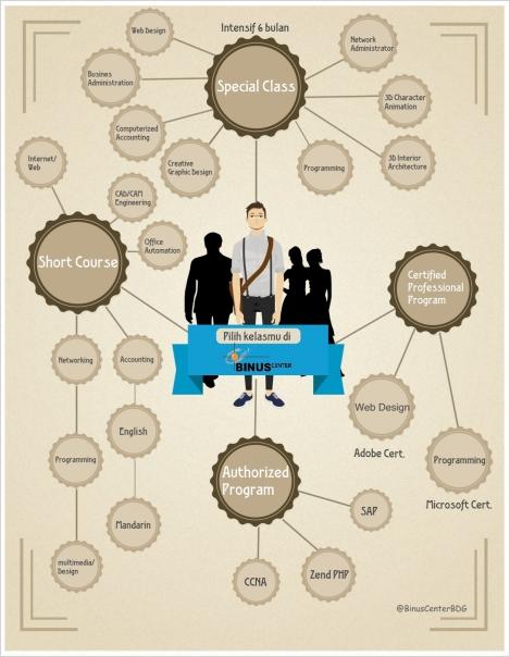 Info Grafis Kelas Binus center